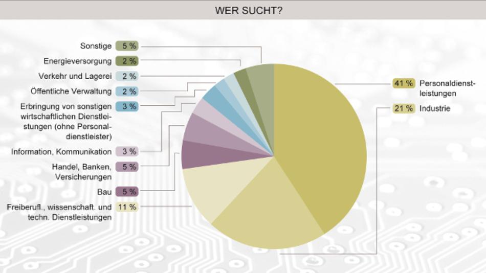 Adecco Stellenindex in Deutschland: Stellenangebote im Bereich Elektronik/Elektrotechnik von Februar 2014 bis März 2015. Mit 36.800 Anzeigen boten die Vermittler von Arbeitskräften 41 Prozent aller Positionen im Elektronikbereich an. Nur auf Platz zwei steht die Industrie mit 19.000 offenen Stellen.