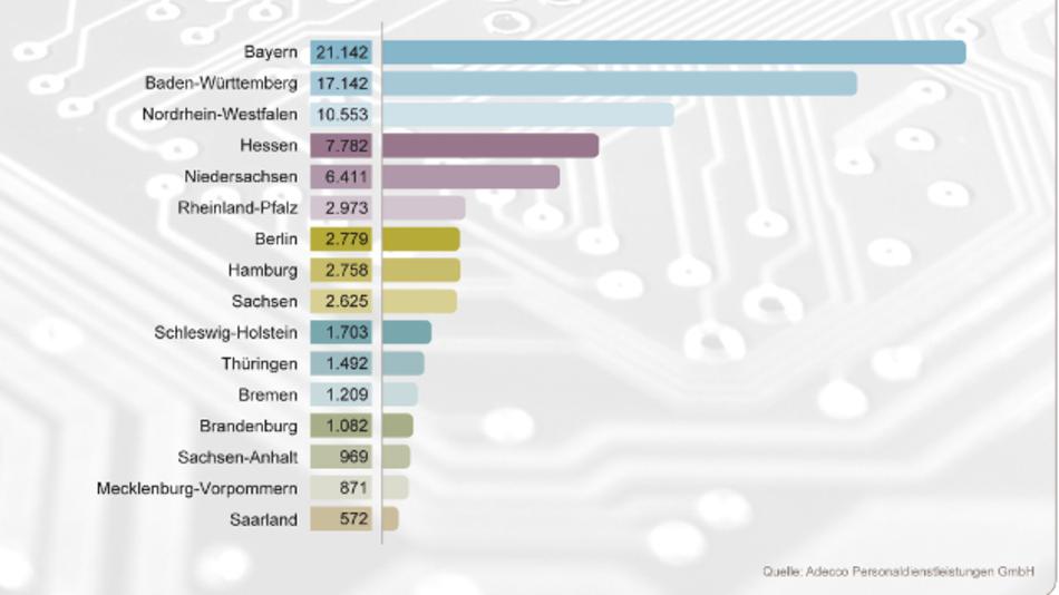 Bayern führt die Energiewende an - zumindest was das Jobangebot betrifft.