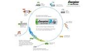 Infografik Energizer EcoAdvanced