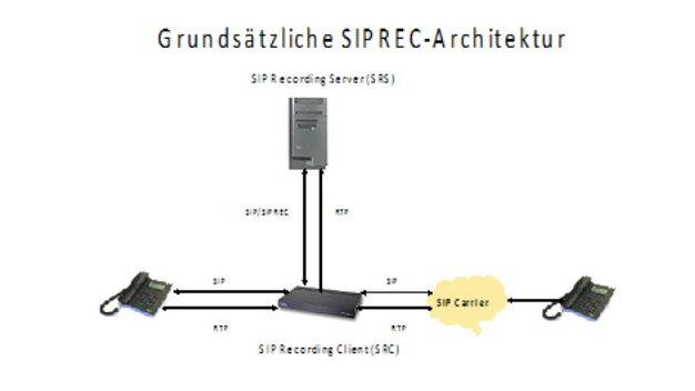 Kommentar: SIPREC: SIP-Anrufaufzeichnung – funkschau de