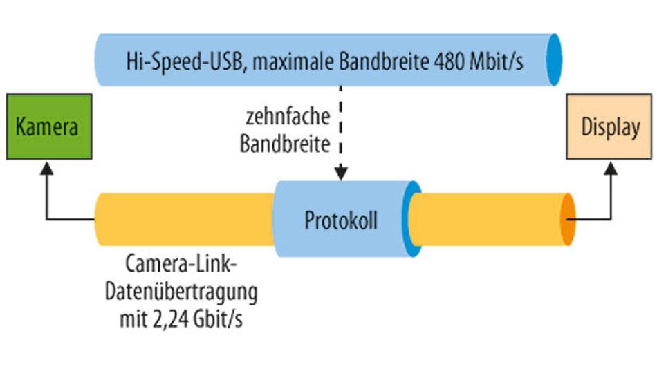 Bild 1. Der Vergleich zwischen den Schnittstellen USB 3.0, USB 2.0 und Camera Link zeigt, wie sich Engpässe in Bildverarbeitungssystemen beseitigen lassen.