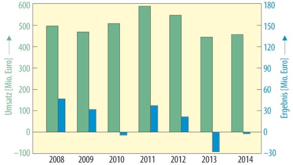 Geschäftsergebnisse von Kontron in den letzten Jahren.