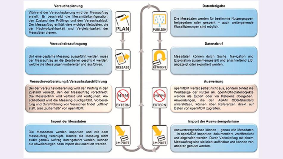 Bild 2. Schematische Darstellung des Prozesses einer Versuchsdurchführung.