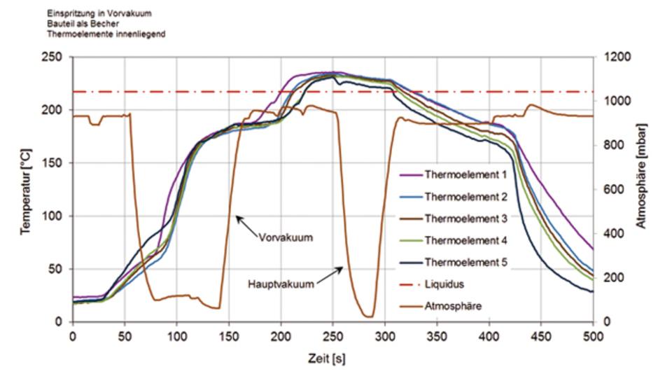 Abbildung 3: Gemessene Temperaturprofile an verschiedenen Bauteilpositionen beim Dampfphasenlöten mit Vor- und Hauptvakuum