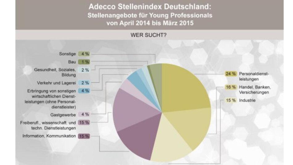 Mit dem Adecco Stellenindex wertet die Adecco Personaldienstleistungen GmbH monatlich die Stellenangebote aus 155 Printmedien und 29 Online-Jobbörsen in Deutschland aus.
