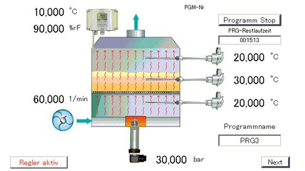 Komplexe Applikationen wie diese Temperatur- und Lüftungssteuerung in einer Malzdarre können vom JUMO-Engineering-Team realisiert werden.