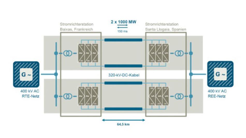 Aufbau der HGÜ-Verbindung Frankreich-Spanien: Siemens lieferte die beiden schlüsselfertigen Stromrichterstationen