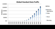 Der globale Datenverkehr über Mobiltelefone steigt massiv an.