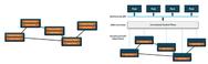 Traditionelles Netzwerk mit verteilter Steuerungs- und Datenebene