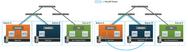 Zentralisierung der Kontrollebene in einem SDN-Umfeld