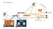 Mit Hilfe einer Gigamon-Visibility-Fabric wird der Verkehr an die jeweiligen Monitoring-Werkzeuge weitergeleitet.