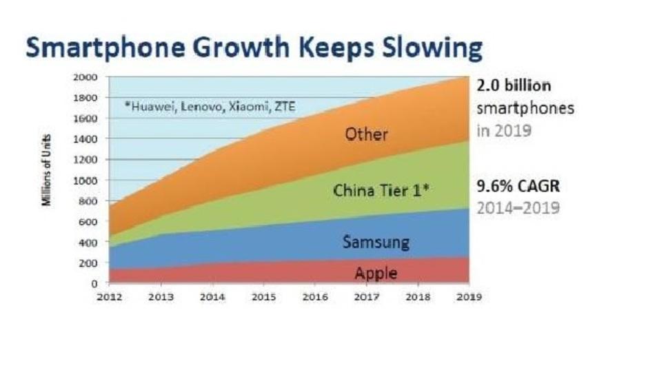 Das Wachstum bei Smartphones verlangsamt sich bis 2019 deutlich.