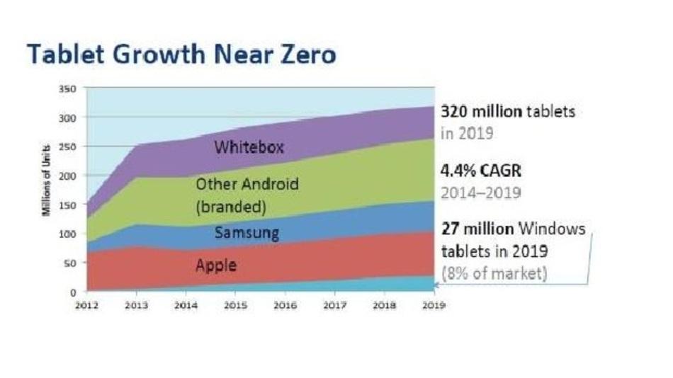 Bei den Tablet-Verkäufen tritt bis 2019 quasi eine Stagnation ein.