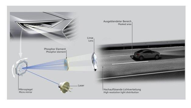 Die Matrix-Laser-Technologie von Audi.