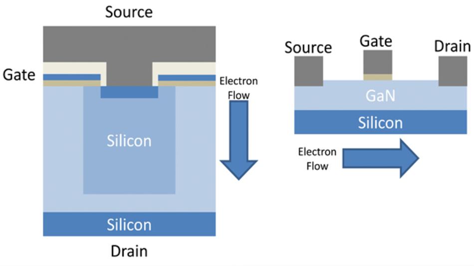 Bild 2: Aufbau eines Silizium-MOSFETs (links) und eines GaN-HEMT (rechts)