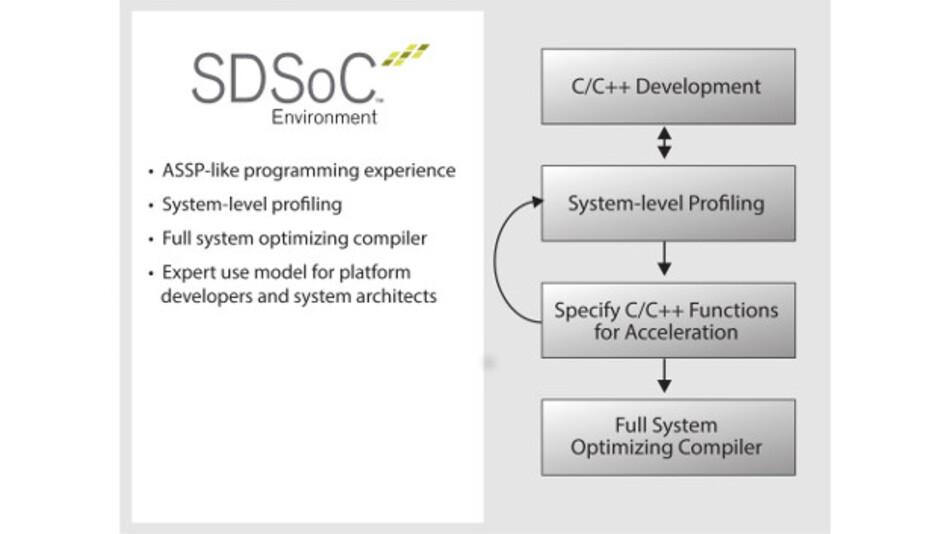 Die SDSoC-Entwicklungsumgebung