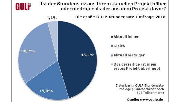 Die Zwischenbilanz der GULP-Umfrage 2015 wurde anhand der Angaben von 504 Teilnehmern ausgewertet.
