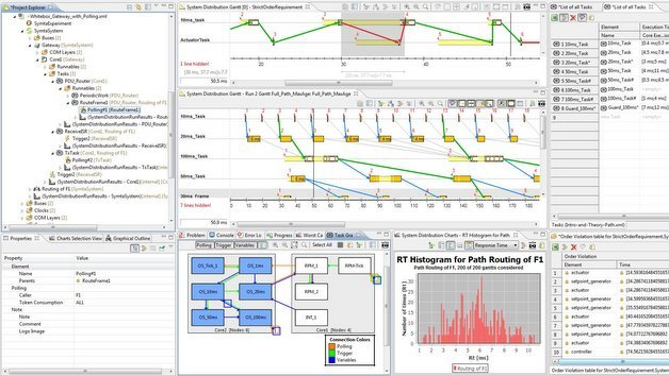 Timing-Tool SymTA/S in der Version 3.7.
