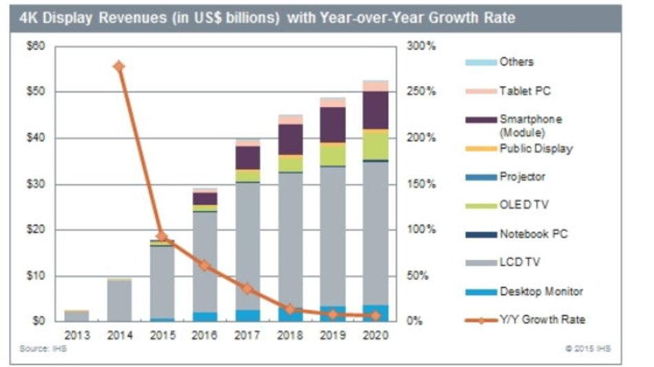IHS-Prognose zum Markt für Displays mit 4k-Auflösung bis 2020