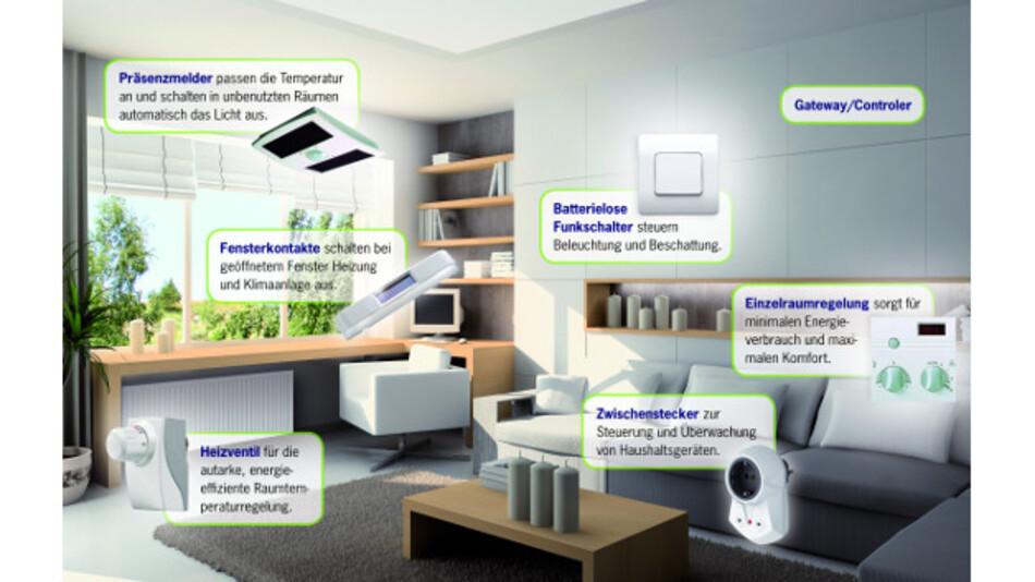 Auf Basis der batterielosen Funktechnik von EnOcean lässt sich das Heim über die Grenzen von Standards und Gewerken hinweg einfach vernetzen, ohne dass sich die Anwender um die dahinterliegenden Techniken kümmern müssen.