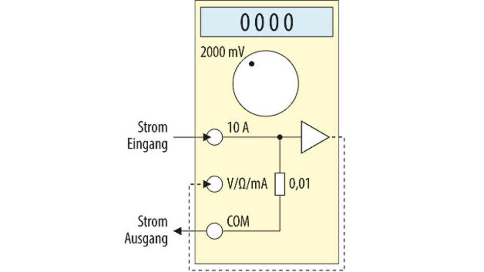 Bild 2. Beschaltung des Multimeters für Strommessungen bis 2000 mA. Der Strom wird dem Multimeter über den 10-A-Eingang zugeführt, die Messung des verstärkten Strommesssignals erfolgt im Voltmetermodus mit dem 2000-mV-Bereich