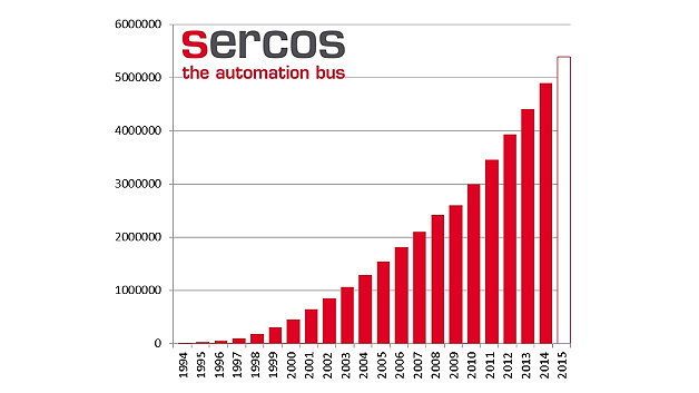 Installierte Basis Sercos I bis III (1994-2014)