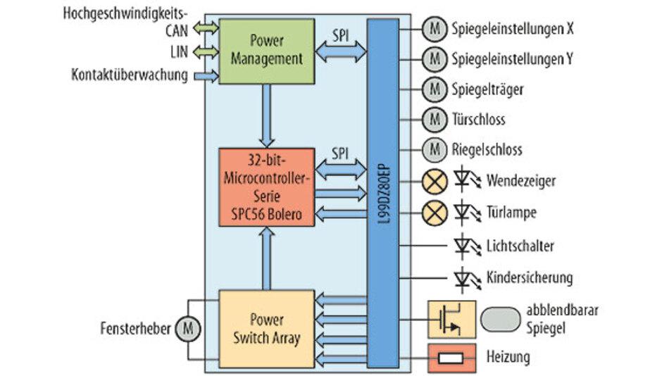 Bild 2. PWM-Fronttürlösung auf Basis des Türmodul-Treibers L99DZ80.