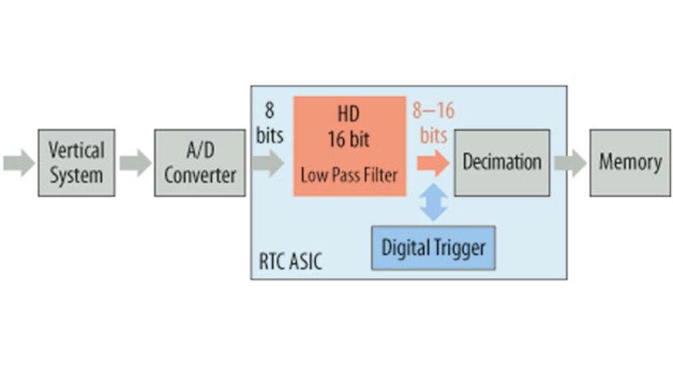 Bild 1. Ausschnitt aus dem Blockdiagramm der Oszilloskope R&S RTO und R&S RTE. Direkt nach dem A/D-Wandler erfolgt die Tiefpassfilterung, die zu einer erhöhten vertikalen Auflösung führt.