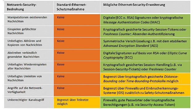 Tabelle 2. Vor- und Nachteile zukünftiger, dezentraler Ethernet-basierter Fahrzeug-Netzwerke im Vergleich zu heutigen, zentralisierten Gateway-basierten Hochgeschwindigkeits-Netzwerken wie CAN, MOST oder FlexRay.