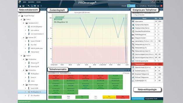 Bild 1: Mit der Software »PROmanage« lassen sich sowohl Profibus- als auch Ethernet-, Profinet-, CAN-Bus- und ASi-Bus-Netzwerke überwachen