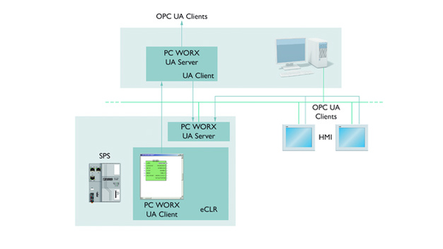 Automation: OPC UA direkt auf der Steuerung – computer