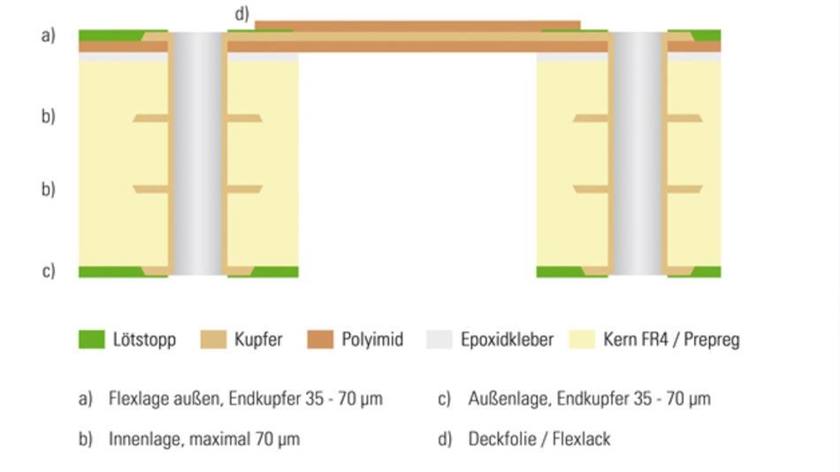 Bild 1: Prinzip einer Starrflex-Leiterplatte: In den Lagenaufbau integrierte Flexfolie verbindet die starren Leiterplatten – an den Biegestellen wird das FR4-Material bis zur Folie weggefräst
