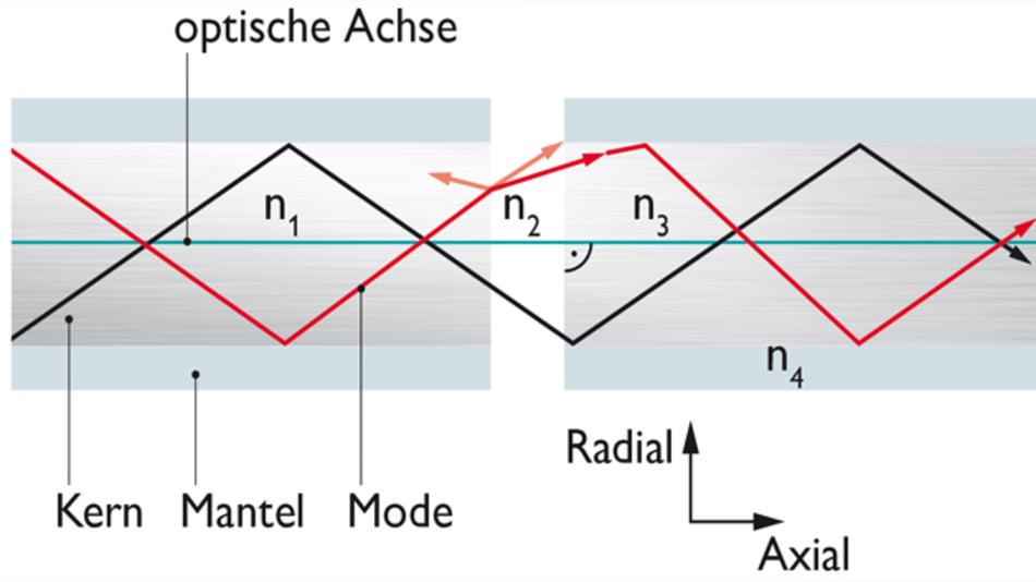 Bild 1: Die Moden im Lichtwellenleiter werden durch ungeeignete Brechungsindizes, Fremdkörper und Feuchtigkeit beeinträchtigt – falsche Einsatzbedingungen können die Übertragung stören
