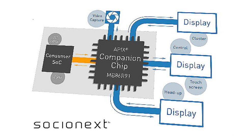 Der Socionext MB86R91 APIX Companion Chip verbindet Consumer-Chips und Automotive Interfaces