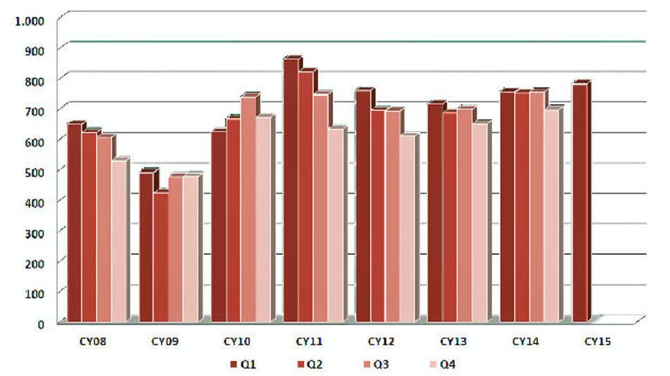 Deutsche Bauelemente-Distribution startet leicht positiv ins Jahr 2015