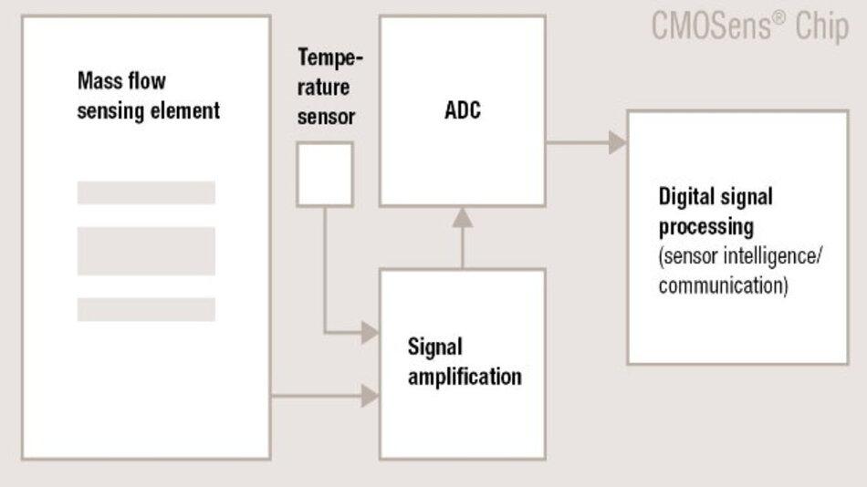 Die CMOSens-Technologie vereint das Sensorelement und die gesamte Auswertelektronik auf einem einzigen kleinen Siliziumchip