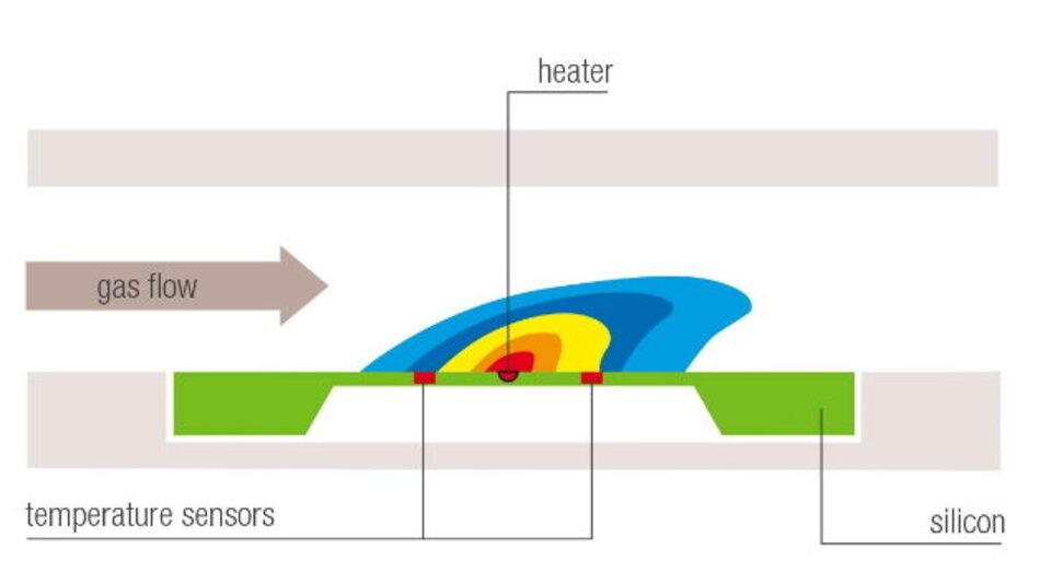 Messprinzip der CMOSens-Gasdurchflusssensoren
