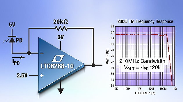210MHz-Transimpedanzverstärker mit 20kΩ Verstärkung