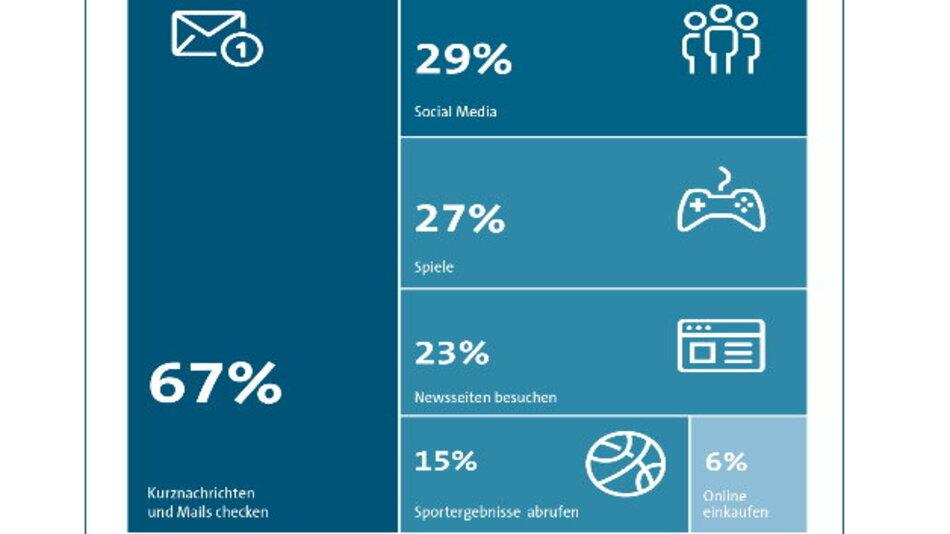 Die beliebtesten privaten Smartphone-Beschäftigungen in Meetings