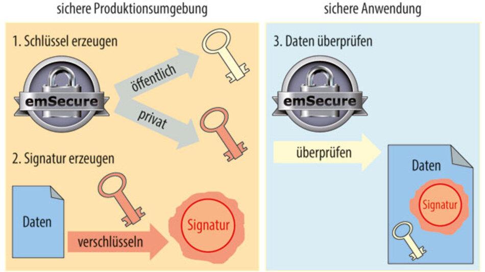 Mit Signaturen können z.B. Firmware-Updates auf Gültigkeit überprüft werden. Im Produkt befindet sich der öffentliche Schlüssel des Herstellers. Ein Firmware-Update wird vom Produkt nur akzeptiert, wenn es mit dem privaten Schlüssel des Herstellers signiert wurde.
