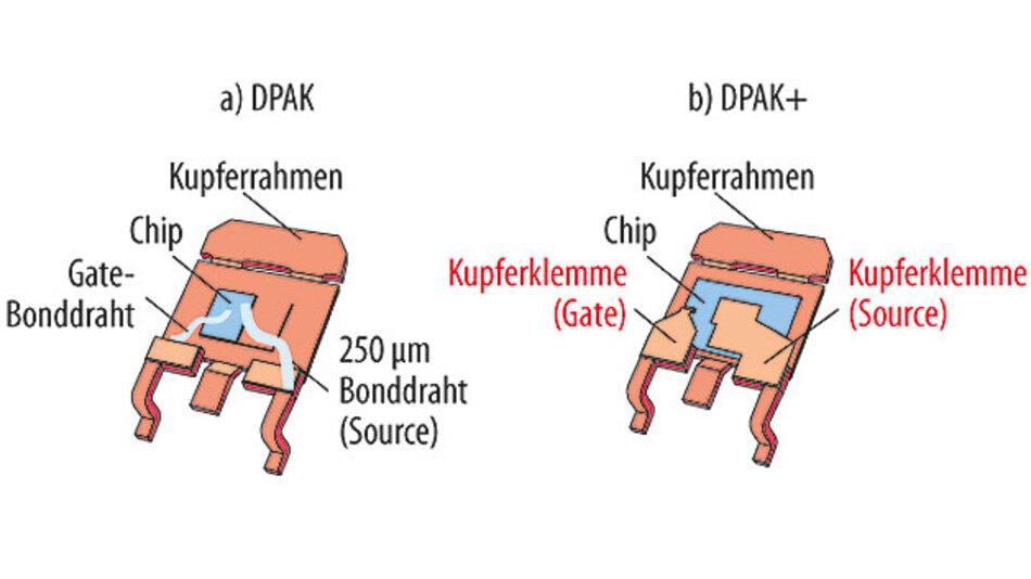 Bild 1. Bonddrähte im herkömmlichen DPAK-Gehäuse (links) und Kupferklemme und Source-Verbindungen im Gehäuse DPAK+ (rechts).