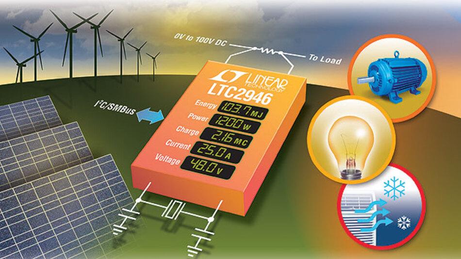 Zuverlässige Energieüberwachung erleichtert ein IC