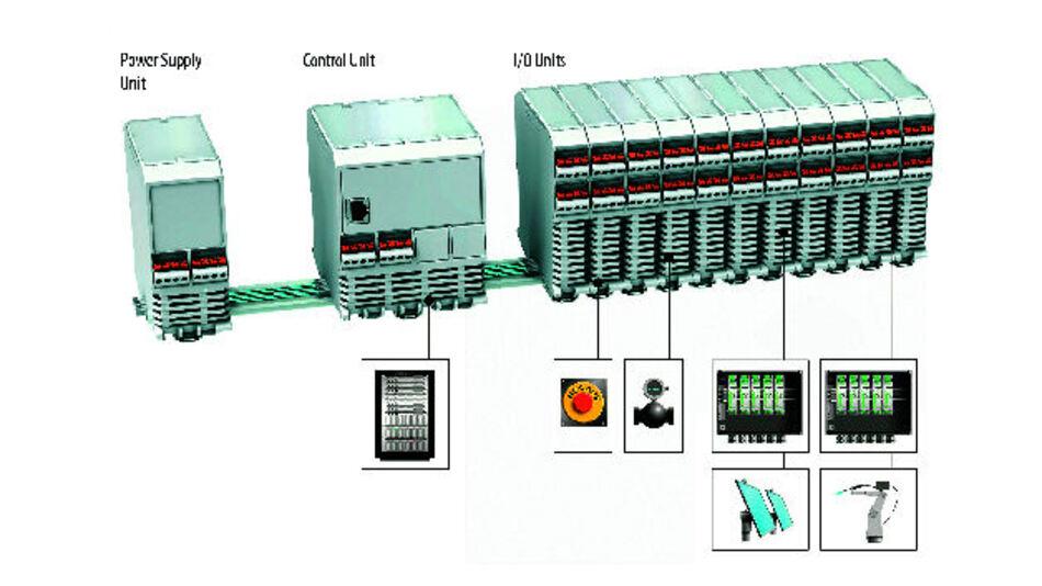 Bild 1. Schematische Darstellung eines Bussystems vom Typ T-Bus mit Elektronikgehäusen am Beispiel eines möglichen Gerätesystem-Aufbaus.