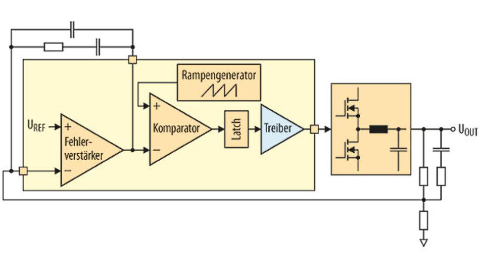 Bild 1. Ein rein analoger Stromversorgungs-Controller weist Standard-Funktionsblöcke wie Fehlerverstärker, Komparatoren und Rampengeneratoren auf. Damit steht eine geschlossene Regelschleife zur Verfügung, über die der Ausgang geregelt wird.