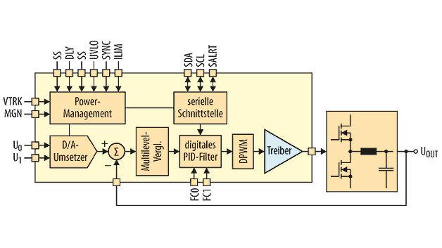 Bild 2. Bei einem digitalen Stromversorgungs-Controller erfolgt die Ansteuerung des geschlossenen Regelkreises digital. Jede zu überwachende Spannung wird über einen A/D-Umsetzer digitalisiert und rechenintensive Steueralgorithmen werden in einem Digital-Prozessorkern verarbeitet.