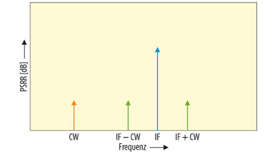 Bild 3. Ausgangsspektrum eines Mischers mit eingekoppeltem Stromversorgungsrauschen.