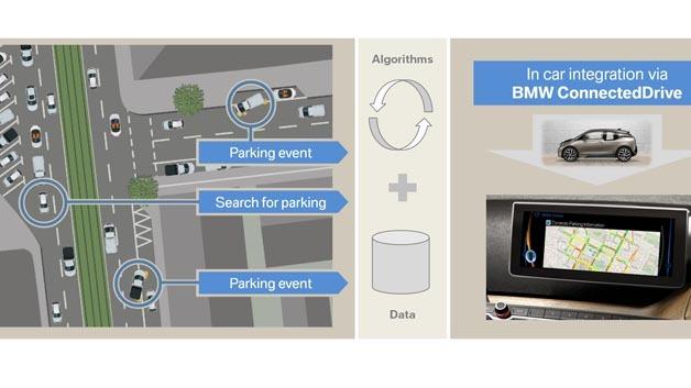 BMW ConnectedDrive: Dynamische Parkwahrscheinlichkeitsprognose