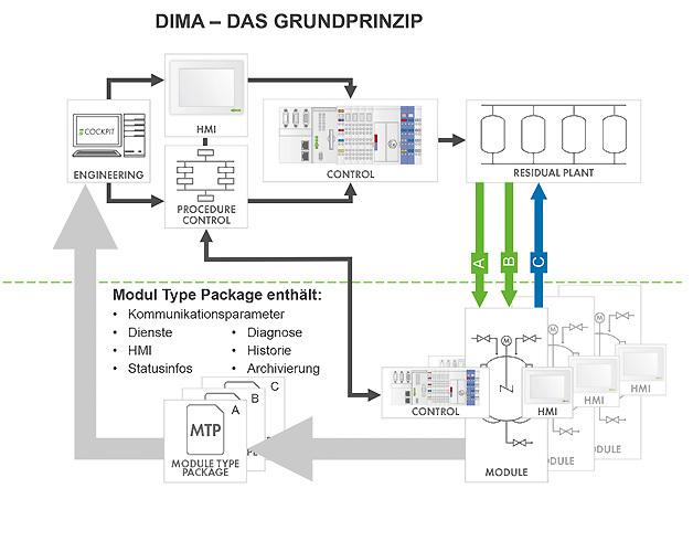 DIMA kapselt die Komplexität und Funktionalität des Moduls, indem das Anlagenmodul durch das MTP beschrieben wird – eine elektronische Beschreibung seiner sämtlichen Eigenschaften. Zum Engineering der Anlage wird das MTP in dasEngineering-System geladen.