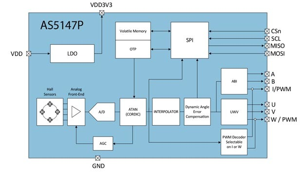 Blockdiagramm des Winkelsensors IC AS5147P von ams