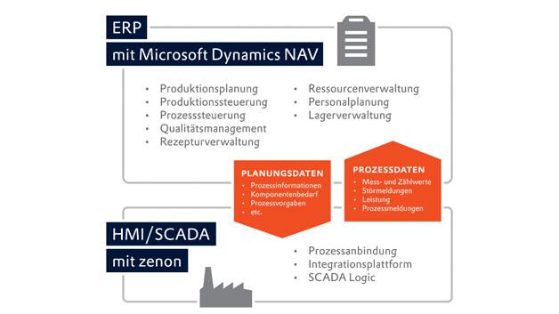 Der Datenverkehr bei einer vertikalen Integration von ERP- und HMI/SCADA-System
